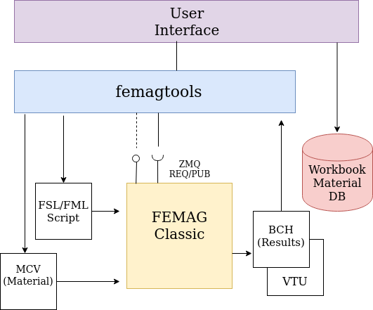 ../_images/femag-arch.png